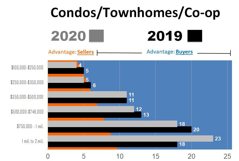 2019-2020 Compair Condo - May