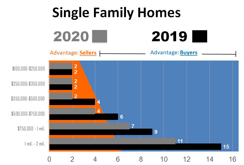 2019-2020 Compair SF - May