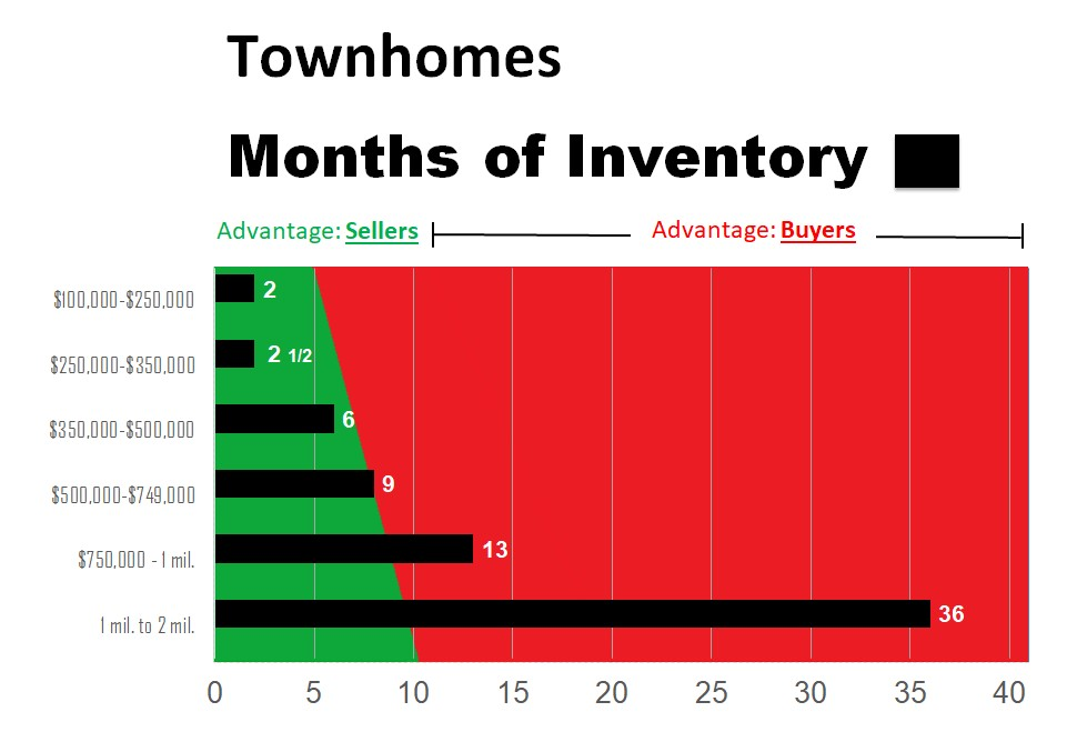 2020 Townhomes Only- July