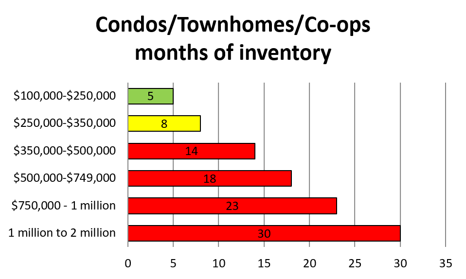 Condos/Townhomes/Co-ops Months of Inventory