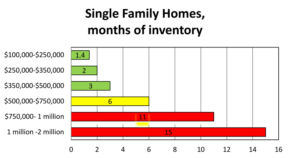 Single Family Homes Months of Inventory