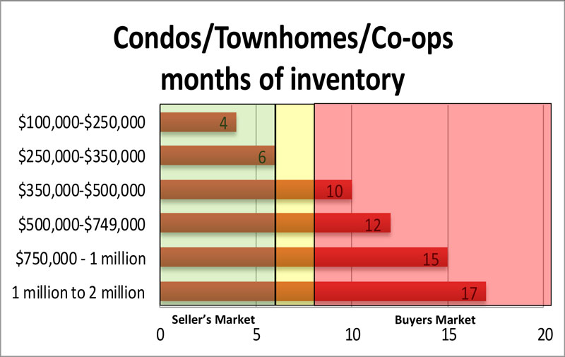 Condos/Townhomes/Co-ops, months of inventory